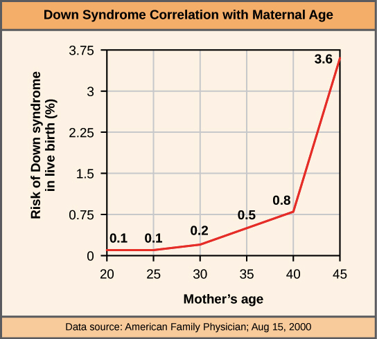 graph illustrating down syndrome correlation with maternal age