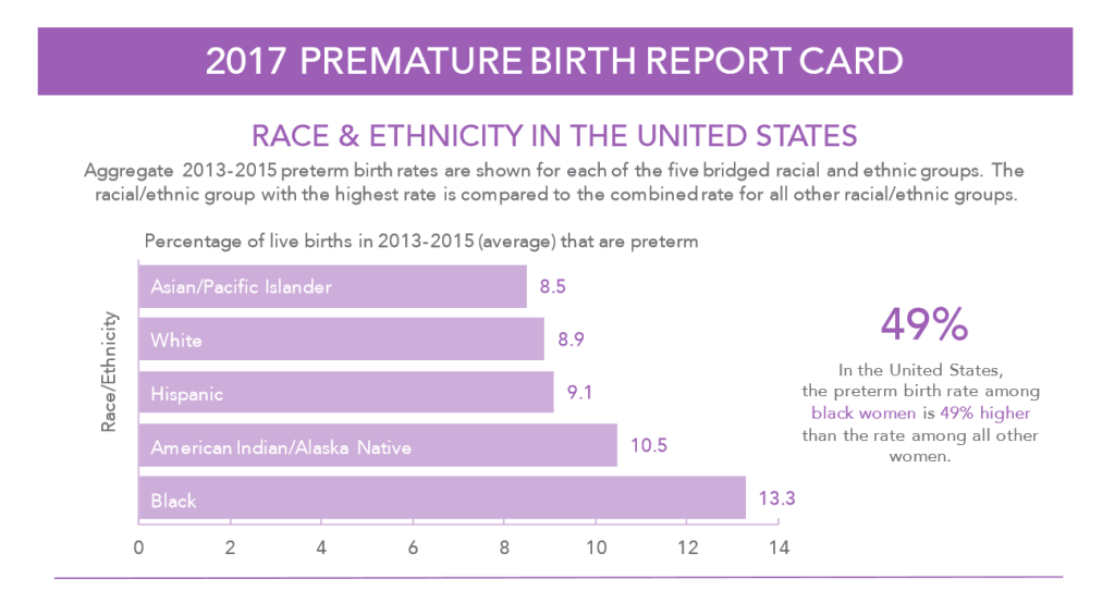 March of Dimes Prematurity Rates